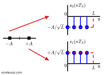 A rectangular pulse scaled by two amplitude levels, +A and -A