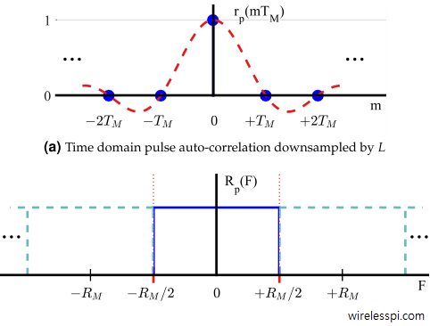 Time domain pulse auto-correlation downsampled by L and DFT of pulse auto-correlation downsampled by L. Observe the spectrum replicas centered at symbol rate