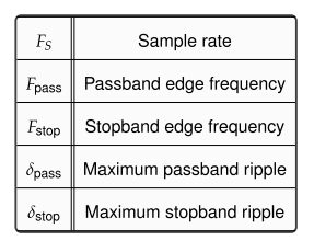 Lowpass filter specifications table
