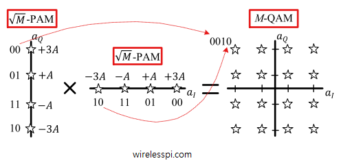 A 16-QAM constellation is formed by two 4-PAM constellations