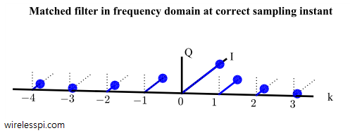 Matched filter output in frequency domain at correct sampling instant