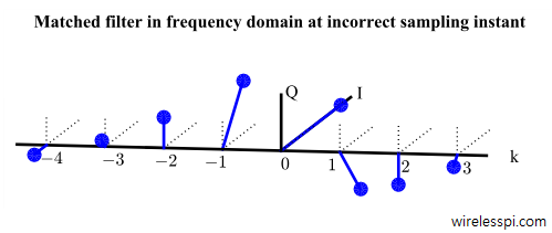 Matched filter output in frequency domain at incorrect sampling instant