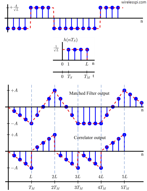 A comparison of matched filter and correlator outputs