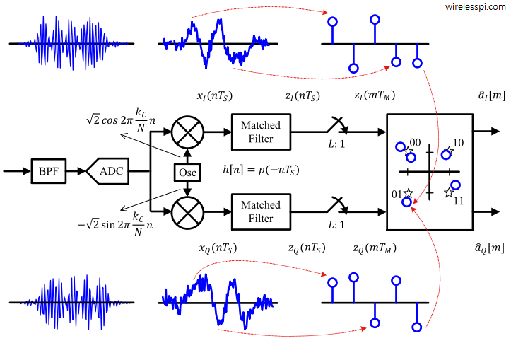 A general QAM detector with respective waveforms at each block