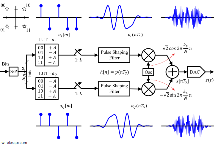 A general QAM modulator with respective waveforms at each block