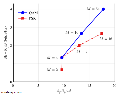Spectral efficiency R_b/B versus E_b/N_0 determines the overall merit of a modulation scheme. This figure is drawn for BER = 10^{-5} and a Square-Root Raised Cosine pulse with 50% excess bandwidth