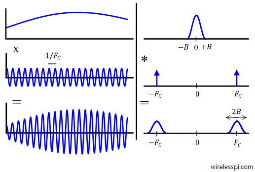 Upconversion implies multiplying the signal in time domain with a higer frequency sinusoid