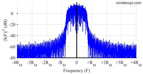 Spectrum of a binary PAM modulated signal shaped y a Square-Root Raised Cosine pulse