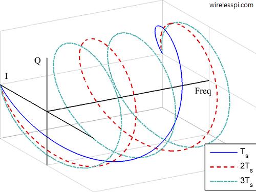 3 complex sinusoids in IQ plane