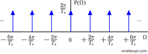 Impulse train in frequency domain