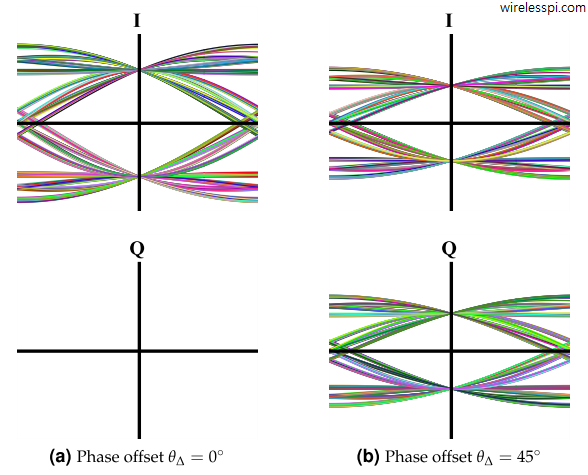 Eye diagrams of a BPSK signal for 0 and 45 degrees phase rotations and a Raised Cosine filter with excess bandwidth 0.5. Observe a reduction in I amplitude in proportion to the energy rising in the Q arm