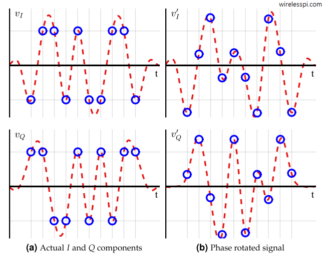 Effect of 30 degrees phase rotation on a time domain 4-QAM waveform for a Raised Cosine filter with excess bandwidth 0.5. Observe how the samples at optimal locations move away from the ideal symbol amplitudes