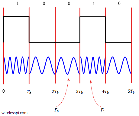 A Binary Frequency Shift Keying (BFSK) waveform