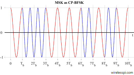 Minimum Shift Keying (MSK) as Continuous-Phase Binary Frequency Shift Keying (CP-BFSK)