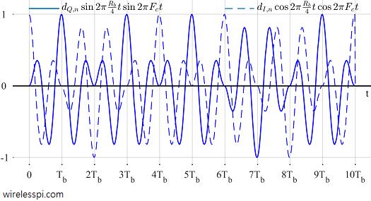Minimum Shift Keying (MSK) - A Tutorial | Wireless Pi