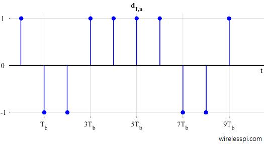 In-phase symbols