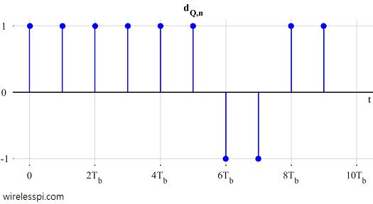 Quadrature symbols