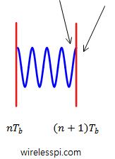 Ensuring phase continuity at symbol boundaries