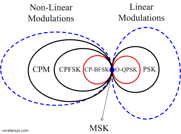 MSK as a special case of both non-linear and linear modulation schemes