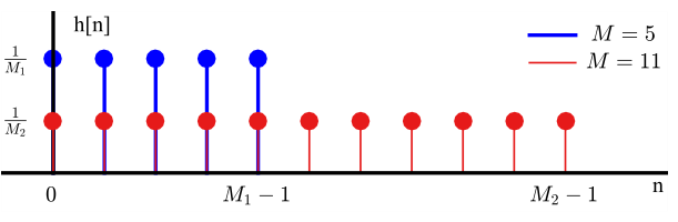 Coefficients of a moving average filter in time domain