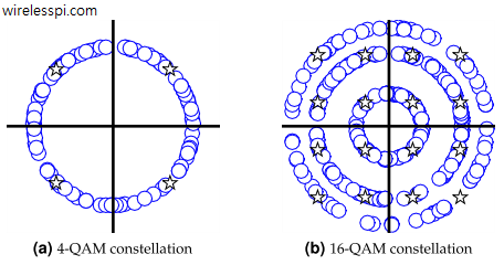 A 4-QAM and a 16-QAM constellation spinning in circles due to a carrier frequency offset (CFO)