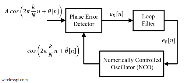Phase error detector, loop filter and Numerically Controlled Oscillator (NCO) in a Phase Locked Loop (PLL)