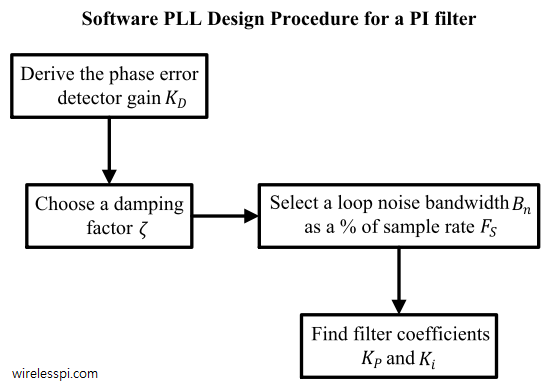 Design procedure for a software PLL with a PI loop filter