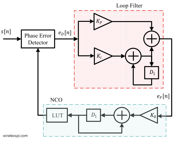 A discrete-time PLL with a PI loop filter and an NCO consisting of a phase accumulator and a Look-Up Table (LUT)