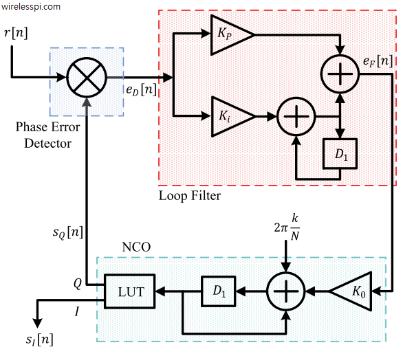 A discrete-time PLL with a phase error detector that computes the product between the input sinusoid and quadrature output of the NCO