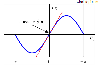 S-curve corresponding to the product phase error detector