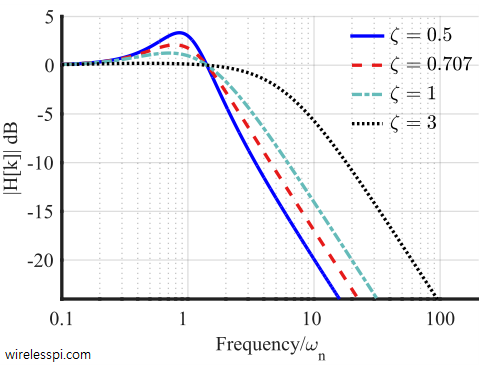 Frequency response of the PLL with a PI loop filter