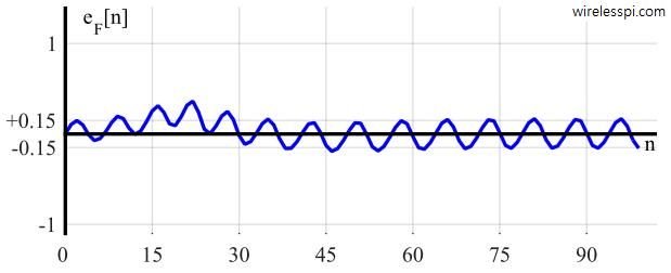 Loop filter output