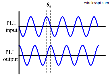 Phase difference between the PLL input and output for a continuous-time signal