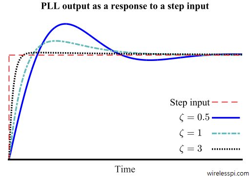 Step response of the PLL with a PI loop filter for different values of the damping factor