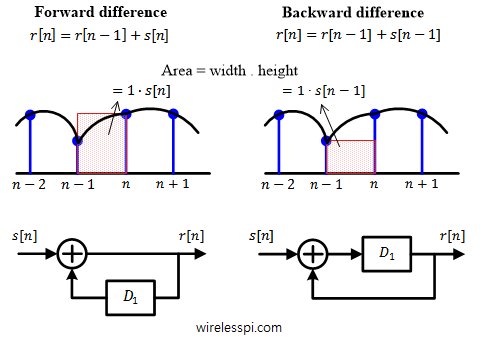 A discrete-time integrator implemented through a forward difference and a backward difference technique
