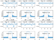 Square-root Nyquist filters for three different excess bandwidths