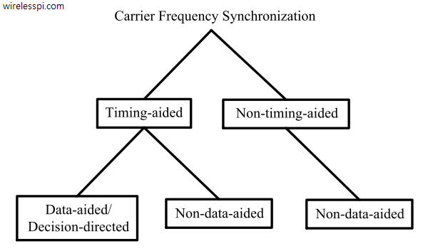 Classification of carrier frequency synchronization algorithms
