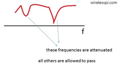 Frequency response of a wireless channel