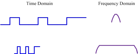 Time and frequency domain relationship