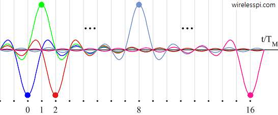 Modulated Nyquist pulses in time domain
