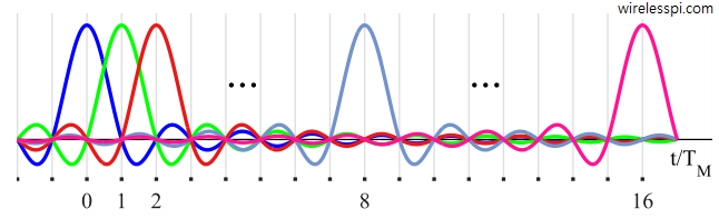 Unmodulated Nyquist pulses in time domain