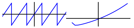 Examples of periodic and aperiodic signals