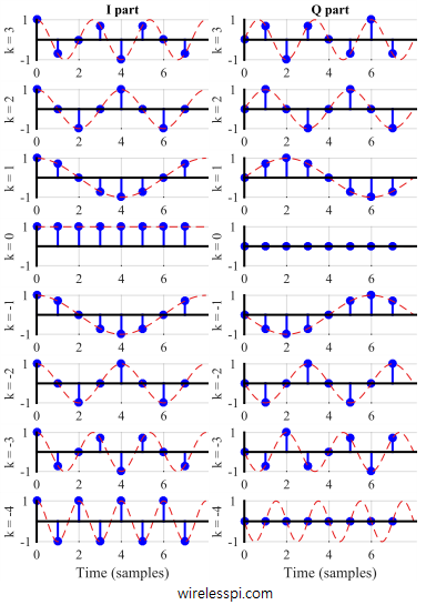 N = 8 complex sinusoids, the frequencies of which form `ticks' on the discrete frequency axis