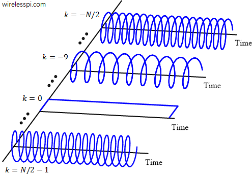 Complex sinusoids drawn to highlight the discrete frequency axis k on the left side