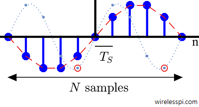 Q part of two discrete-time sinusoids with N samples, one with discrete frequency 1/N and the other with 2/N