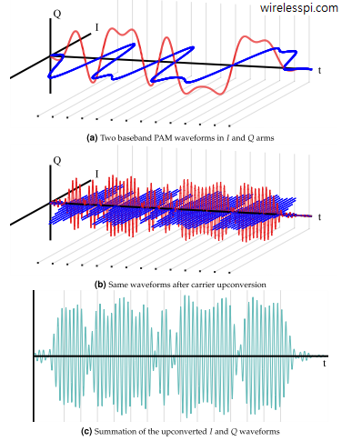 Step-by-step I and Q waveforms in QAM signal generation
