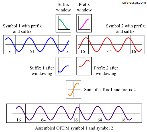 At the boundary of two OFDM symbols, pulse shaping smoothes the edges, resulting in the avoidance of spectral regrowth