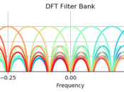 A bank of N filters each centered at discrete frequency k/N