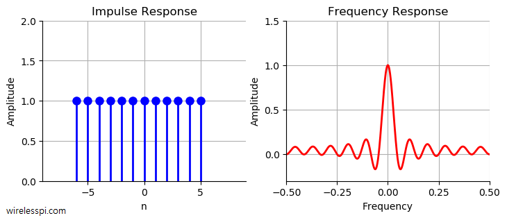 Impulse response and frequency response of a moving average filter