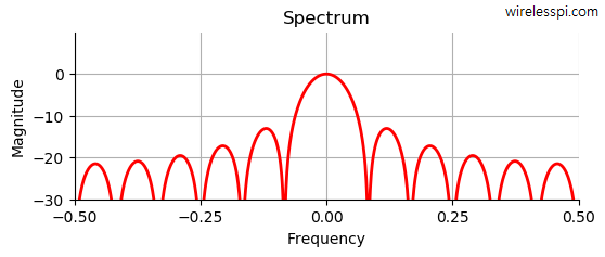 Spectrum of a moving average filter
